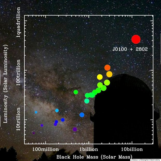 """This quasar is very unique,"" co-researcher Dr. Xue-Bing Wu, an astronomy professor at Peking University and the associate director of the Kavli Institute of Astronomy and Astrophysics, said in the statement. ""Just like the brightest lighthouse in the distant universe, its glowing light will help us to probe more about the early universe."""